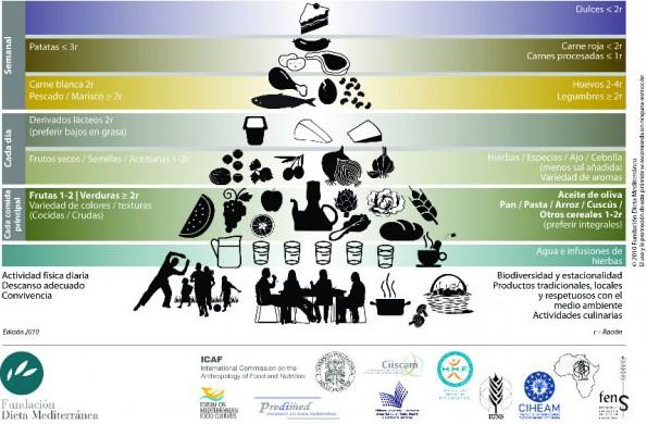 piramide_dieta_mediterranea-600x4542